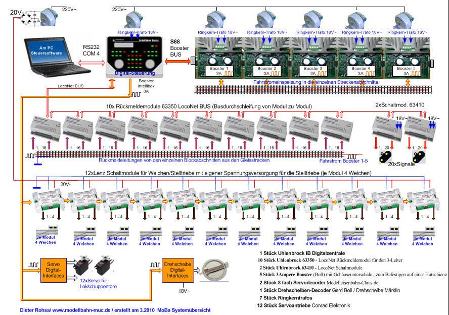 Modellbahnsteuerung Digitale Steuergeräte Dieter aus München
